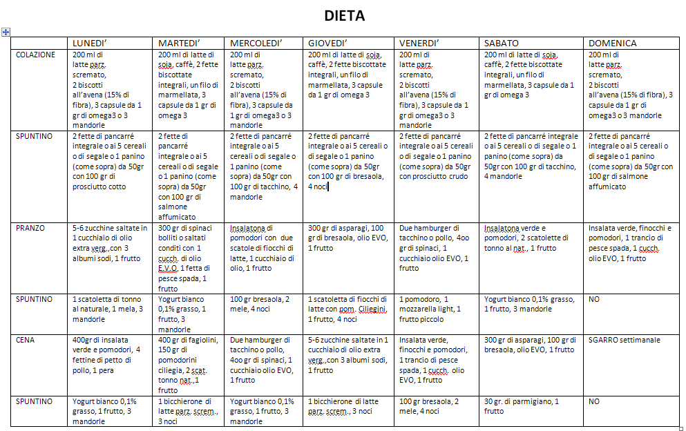 dieta incremento massa muscolare