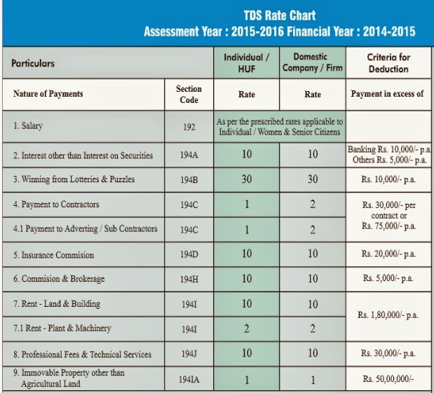 Tds Rates Chart Assessment Year 2015 16 Financial Year 2014 15