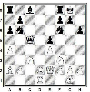 Posición de la partida de ajedrez Mikhail Botwinnik vs. Nikolay Sorokin, Campeonato de la URSS 1931