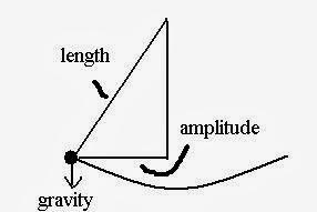 Math and Physics Homework : Pendulum Motion