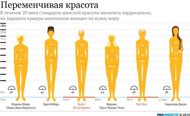 Как хорошо выглядеть в зависимости от типа фигуры?