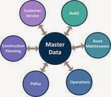 Master Data Management tools