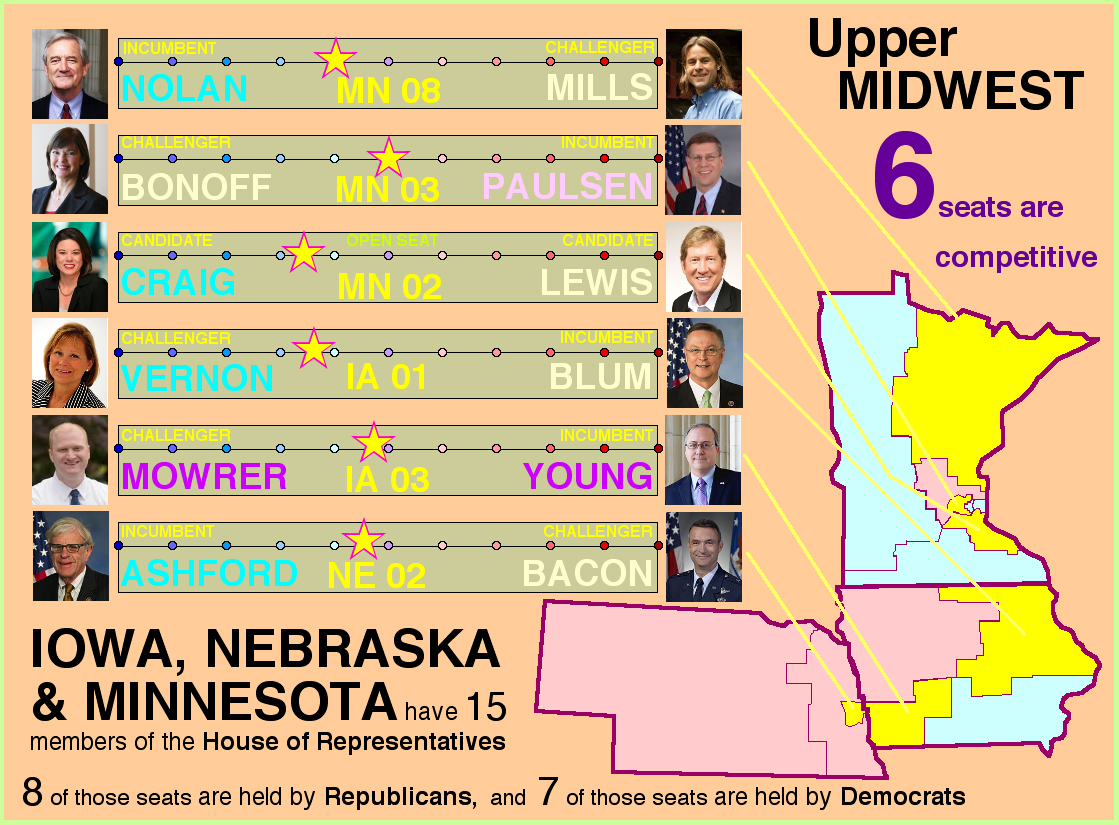 The Third Look At Seats In Play In The House Of Representatives Takes Us To  The Upper Midwest And The States Of Nebraska, Iowa And Minnesota.