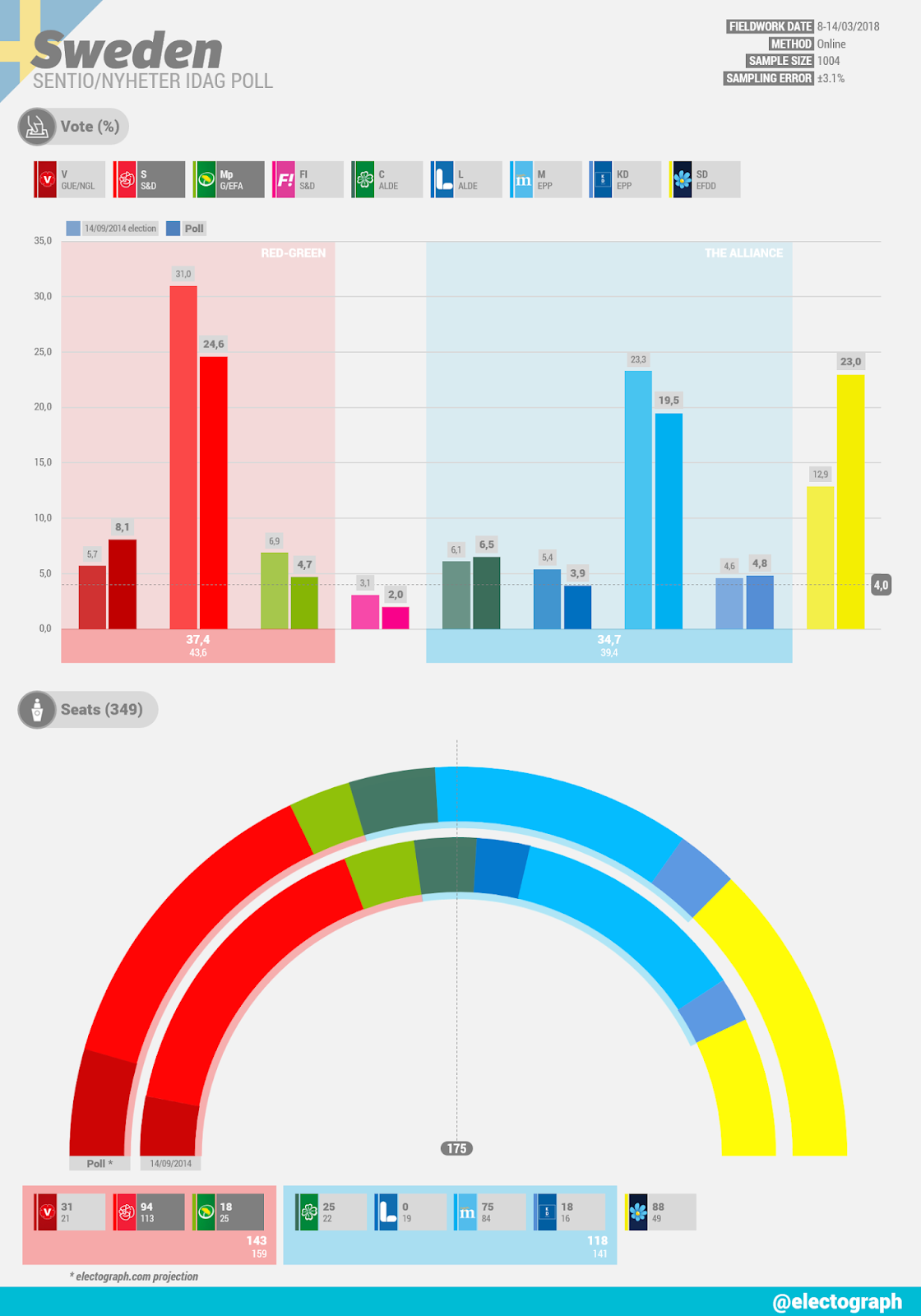 SWEDEN Sentio poll chart for Nyheter Idag, March 2018