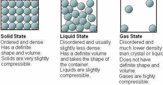 compressibility of solid liquid and gas. compressibility of solid liquid and gas s