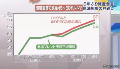 原油価格 予測