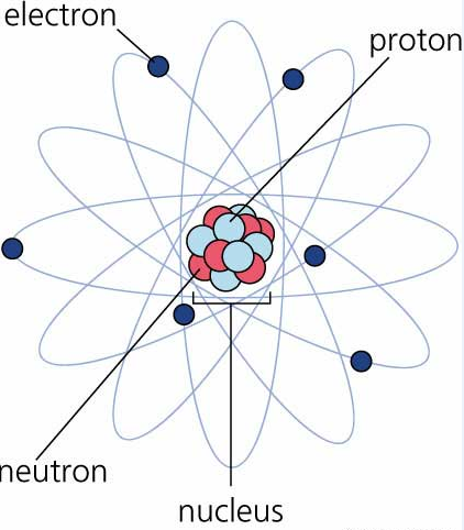 shout science sub atomic particles Dalton Roadhouse but according to bohr j j thomson rutherford chadwick and other scientists prove that atom was not the smallest indivisible particle but had a plex