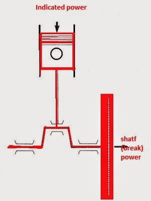 What Is Indicated Power Shaft Power And Break Power Calculation
