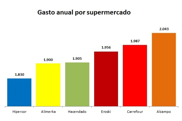 Cual Es El Supermercado Online Mas Barato Marketing Directo