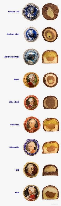 vários tipos de Mozartkugel