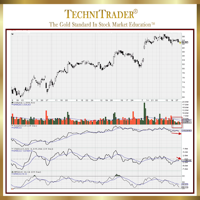 chart example for caterpillar, inc - technitrader