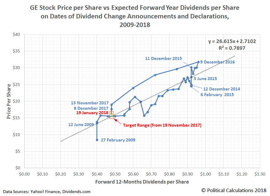 GE Stock Price per Share vs Expected Forward Year Dividends per Share on Dates of Dividend Change Announcements and Declarations,  2009-2018, Snapshot on 19 January 2018