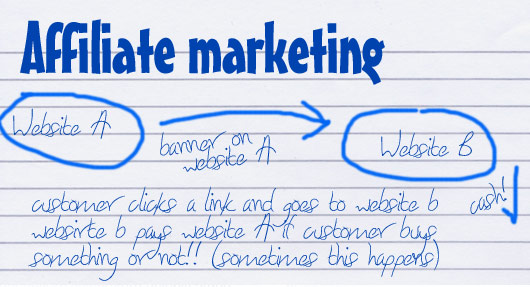 Menjadi Pengusaha Online Melalui Bisnis Afiliasi Blanja.com