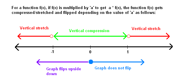 how to find vertical stretch or compression