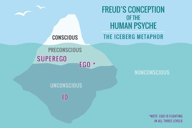 sigmund freud fundamental ideas including psychic determinism Case study: psychic determinism  this can be seen as including how we perceive our relationships with others as  freud began to develop this idea,.