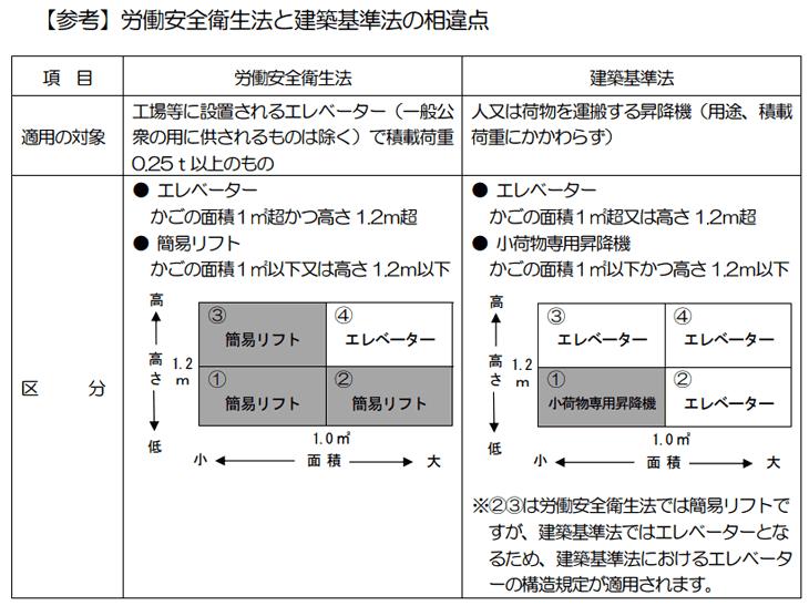 エレベーターとダムウェーターの違い(比較)日本一高いビル「あべのハルカス」のエレベーター まとめ【新発明】横に動くエレベーター?ティッセンクルップ「MULTI」の紹介SUS304とSUS430の違いエレベーターシャフトは容積率の対象外ダムウェーターの床から扉までの高さ簡易リフトには積載荷重(積載量)を標示しなければなりません。ダムウェーターは、労働安全衛生法・クレーン等安全規則に適合しません。建築基準法に基づく確認申請の区分(建築物・建築設備・工作物)について簡易リフトのガイドレールと労働安全衛生法エレベーターの定期検査は公共施設では適用除外 小荷物専用昇降機(ダムウェーター)の昇降路の壁・乗場の戸の材料を難燃材料以外にしてもいい条件水圧式エレベーターって知ってる?