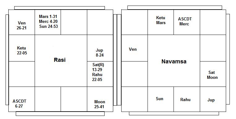 Rasi-Navamsa chart