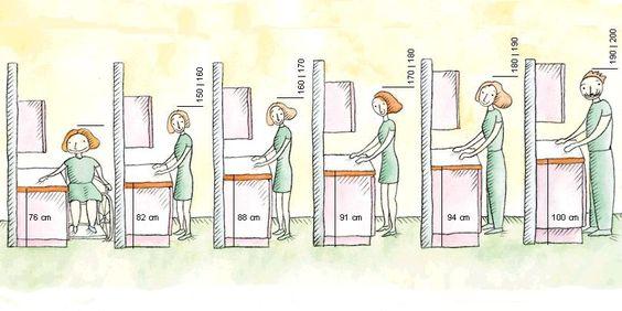 Qual a altura ideal da pia?  Projeto Casa Cor -> Altura Para Pia De Banheiro