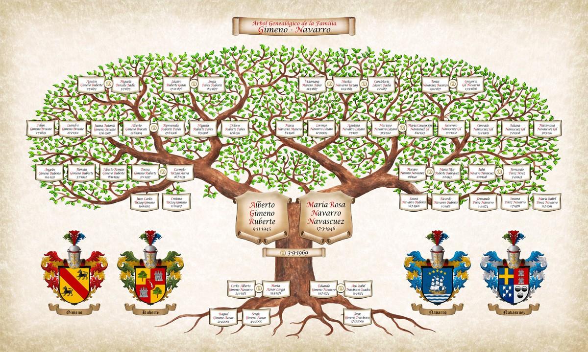 Practica 19  Arbol Genealogico  Resguardo 4to B 2017 Emsad 09 Editar