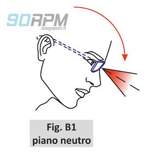 Fig. B1: campo visivo a piano neutro di un ciclista con occhiali in posizione da corsa. L'inclinazione naturale della testa non consente una corretta visione della strada