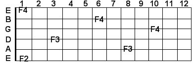 F guitar notes in scientific pitch notation