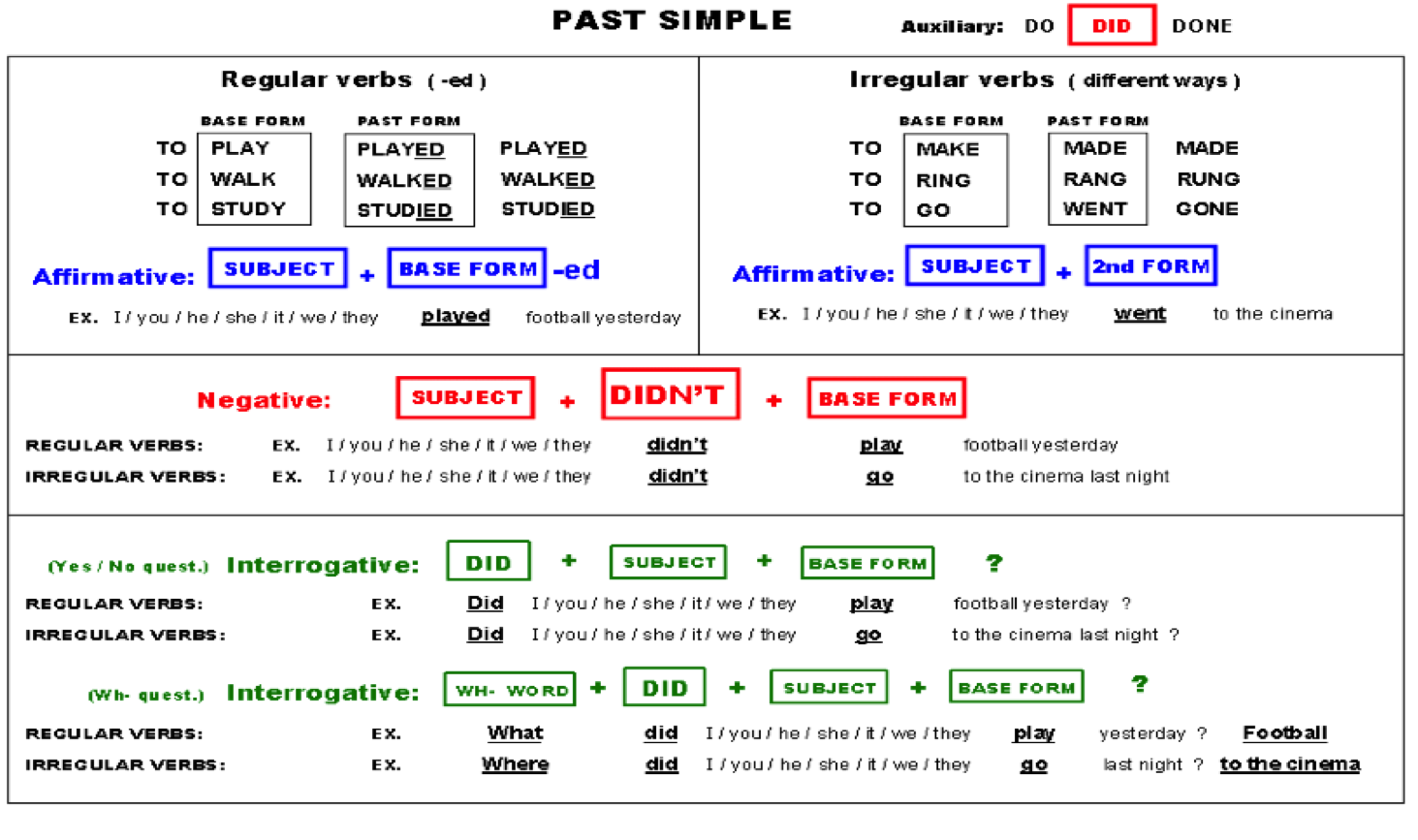Materials To Learn English Past Simple