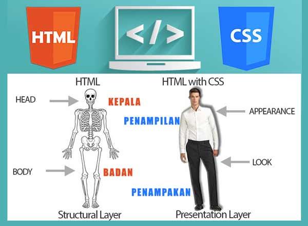 hubungan html dan css
