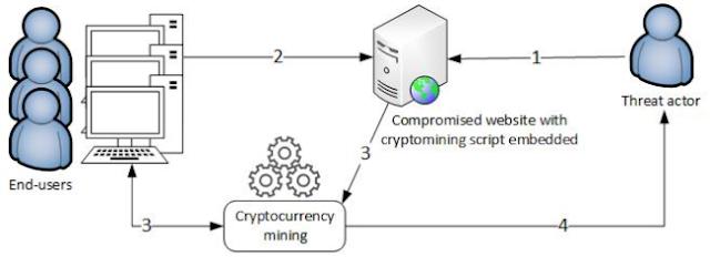 Cryptojacking Script