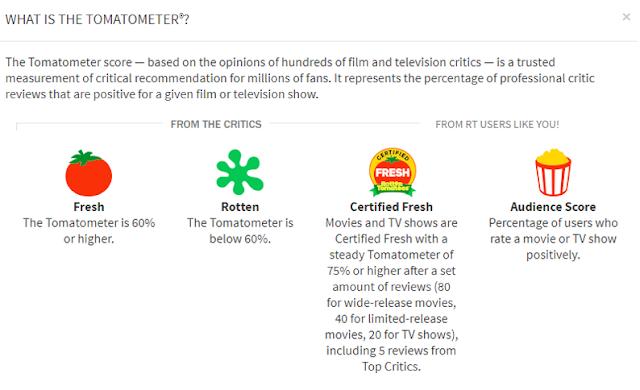 Figura 4: Tomatómetro basado en opiniones de usuarios y críticos profesionales.