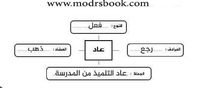 شرح استراتيجية خريطة الكلمة