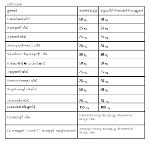 Kerala Plus One First Allotment Results Published on 16-06-2015