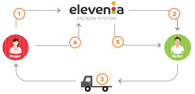 escrow system