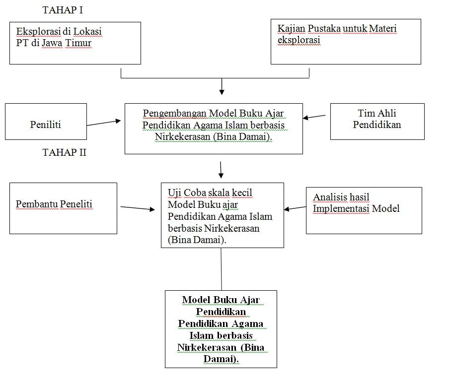 Contoh Proposal Pengajuan Bantuan Biaya Penelitian Banjir Embun