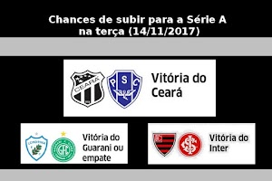 As chances do vozão chegar à Série A