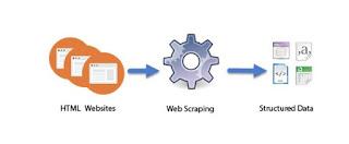 Apa itu pengikisan Web, pemanenan Web, atau ekstraksi data Web?