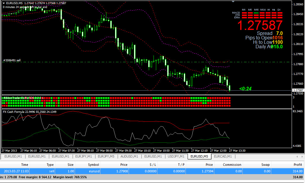 Rock n roll trading system 2012
