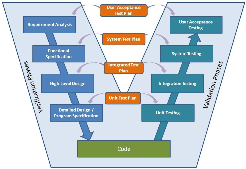 Manual Testing Interview Questions Asked @ MindTree