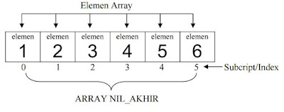 elemen Array - beajar c++