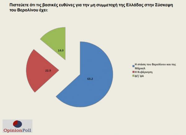 Δημοσκόπηση: Φόβοι για την Τουρκία και το προσφυγικό – Μεγάλη η διαφορά ΝΔ από ΣΥΡΙΖΑ