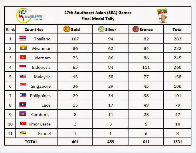 15th asian game medal tally