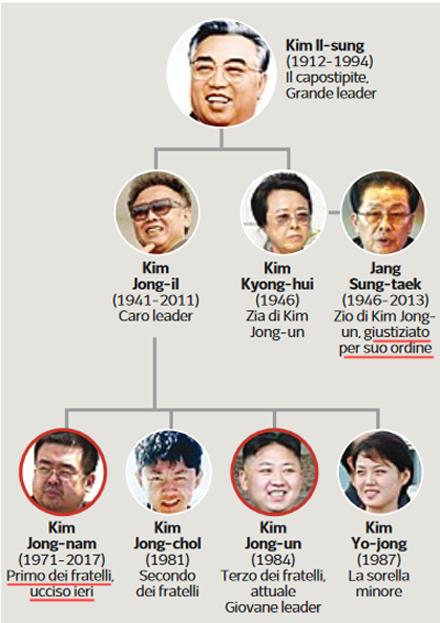 Famiglia Kim Jong-un