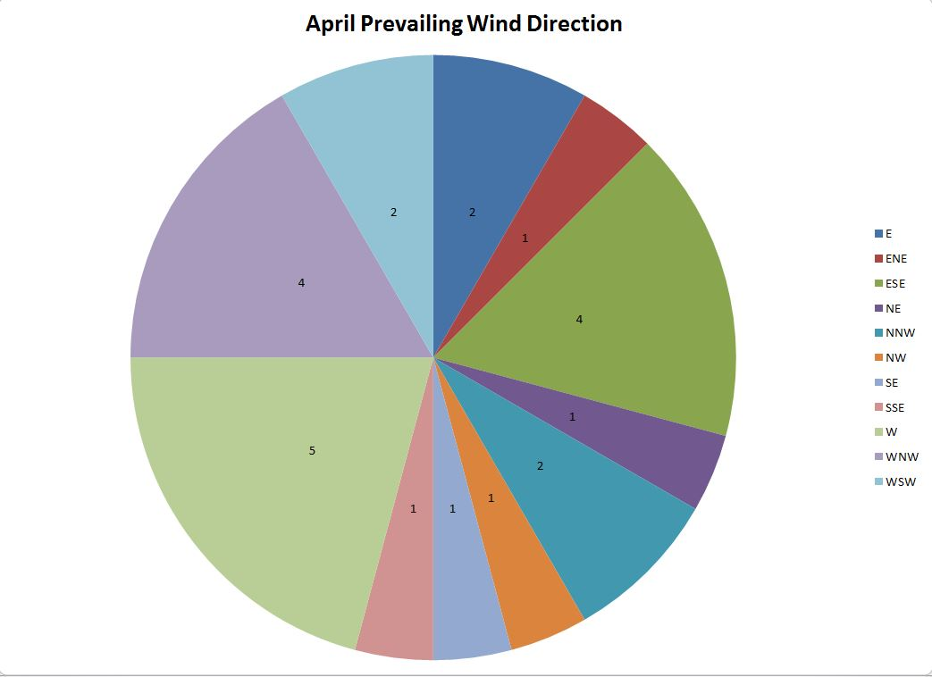 The above four pie charts are data collected from weather archive on campus of uw eau claire each slice indicates  specific wind also sean   blog analysis rh seansweatherblogspot