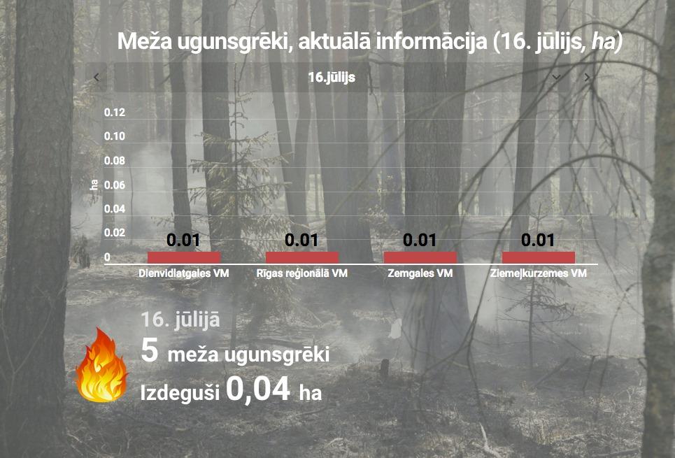 Statistikas dati uz foto fona