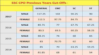 SSC CPO Previous Years Cut Offs