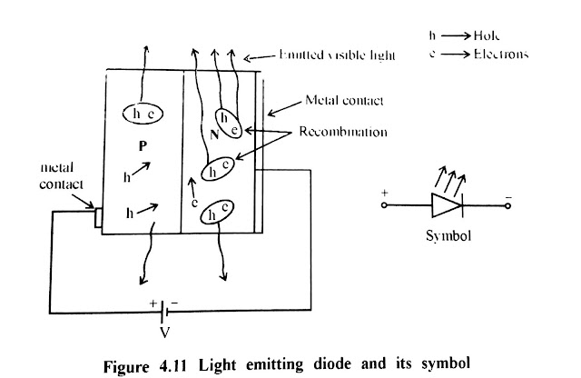 Llight Emitting Diode ||  LED definition || LED construction || LED working || LED applications