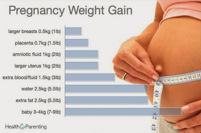 Kenaikan Berat Badan Ibu Hamil