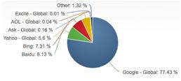 statistik penggunaan search engine