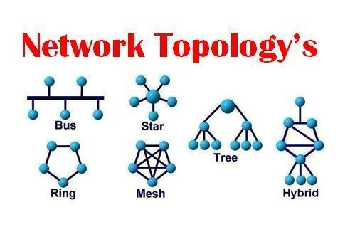 Network Topology Types With Diagrams Telecom Hub