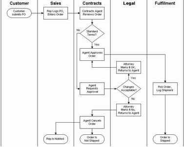 Belajar Gratis Sistem Informasi Informatika Sekilas Flowchart Dan