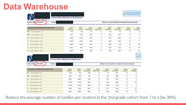 SMART goals are derived from our Data Warehouse example: attendance and tardies.
